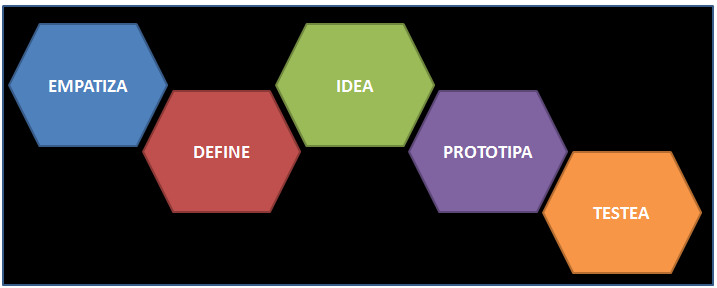 Design Thinking y scrum: compatibles y complementarios