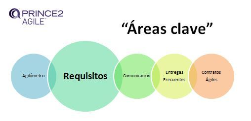 PRINCE2 Agile. Áreas clave: 2. Los Requisitos