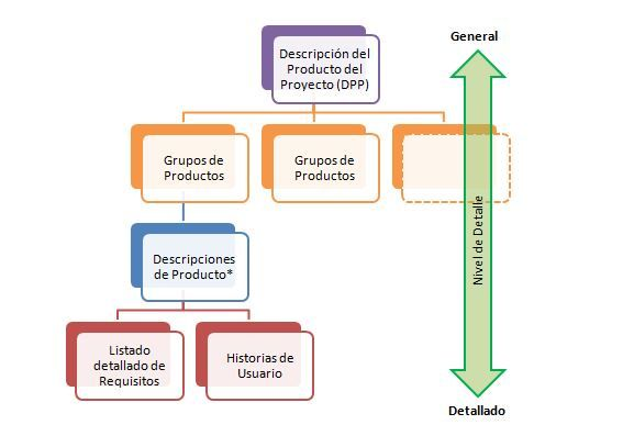 PRINCE2 Agile Requisitos 1